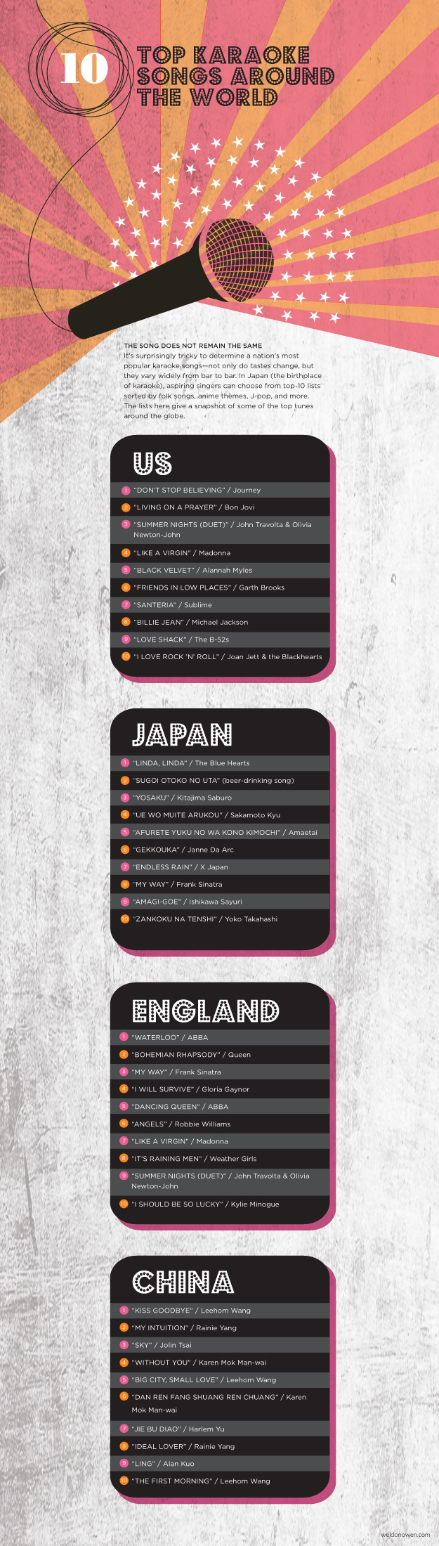 10 top karaoke songs from the US, japan, china, and england - Weldon